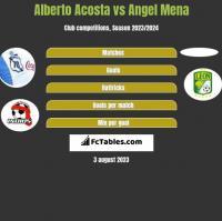 Alberto Acosta vs Angel Mena h2h player stats