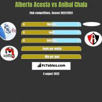 Alberto Acosta vs Anibal Chala h2h player stats