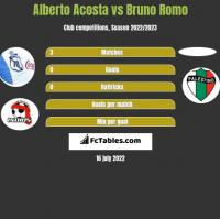 Alberto Acosta vs Bruno Romo h2h player stats