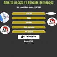 Alberto Acosta vs Donaldo Hernandez h2h player stats