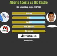 Alberto Acosta vs Elio Castro h2h player stats
