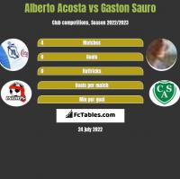 Alberto Acosta vs Gaston Sauro h2h player stats