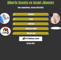 Alberto Acosta vs Israel Jimenez h2h player stats