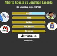 Alberto Acosta vs Jonathan Laserda h2h player stats