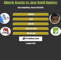 Alberto Acosta vs Jose David Ramirez h2h player stats