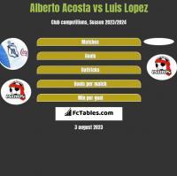 Alberto Acosta vs Luis Lopez h2h player stats