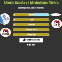 Alberto Acosta vs Maximiliano Olivera h2h player stats