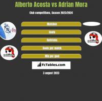 Alberto Acosta vs Adrian Mora h2h player stats