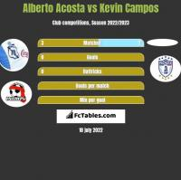 Alberto Acosta vs Kevin Campos h2h player stats