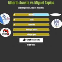 Alberto Acosta vs Miguel Tapias h2h player stats