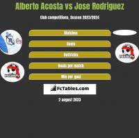 Alberto Acosta vs Jose Rodriguez h2h player stats