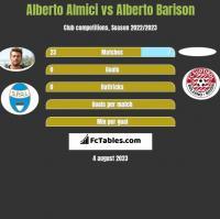 Alberto Almici vs Alberto Barison h2h player stats
