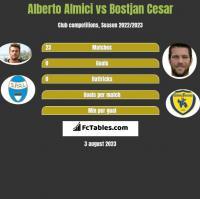 Alberto Almici vs Bostjan Cesar h2h player stats