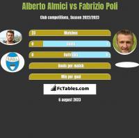 Alberto Almici vs Fabrizio Poli h2h player stats