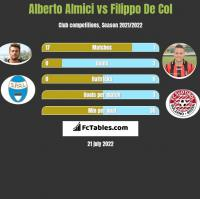 Alberto Almici vs Filippo De Col h2h player stats