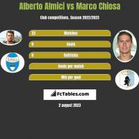 Alberto Almici vs Marco Chiosa h2h player stats