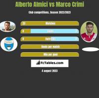 Alberto Almici vs Marco Crimi h2h player stats
