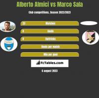 Alberto Almici vs Marco Sala h2h player stats