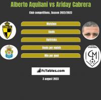 Alberto Aquilani vs Ariday Cabrera h2h player stats