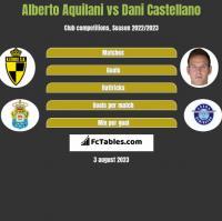 Alberto Aquilani vs Dani Castellano h2h player stats