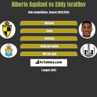Alberto Aquilani vs Eddy Israfilov h2h player stats
