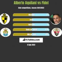 Alberto Aquilani vs Fidel Chaves h2h player stats