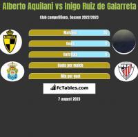 Alberto Aquilani vs Inigo Ruiz de Galarreta h2h player stats