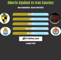 Alberto Aquilani vs Ivan Sanchez h2h player stats