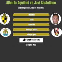 Alberto Aquilani vs Javi Castellano h2h player stats