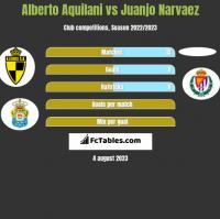 Alberto Aquilani vs Juanjo Narvaez h2h player stats