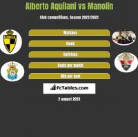 Alberto Aquilani vs Manolin h2h player stats