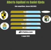 Alberto Aquilani vs Daniel Ojeda h2h player stats