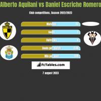 Alberto Aquilani vs Daniel Escriche Romero h2h player stats