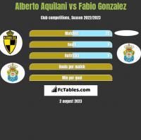 Alberto Aquilani vs Fabio Gonzalez h2h player stats