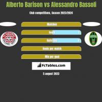 Alberto Barison vs Alessandro Bassoli h2h player stats