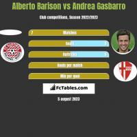 Alberto Barison vs Andrea Gasbarro h2h player stats