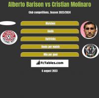 Alberto Barison vs Cristian Molinaro h2h player stats