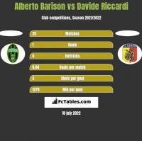 Alberto Barison vs Davide Riccardi h2h player stats