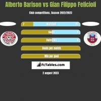 Alberto Barison vs Gian Filippo Felicioli h2h player stats