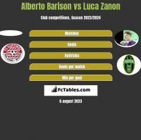 Alberto Barison vs Luca Zanon h2h player stats