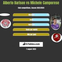 Alberto Barison vs Michele Camporese h2h player stats