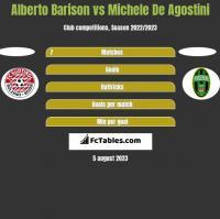 Alberto Barison vs Michele De Agostini h2h player stats