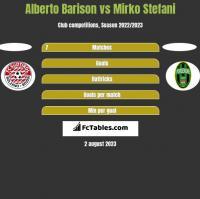 Alberto Barison vs Mirko Stefani h2h player stats