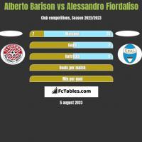 Alberto Barison vs Alessandro Fiordaliso h2h player stats