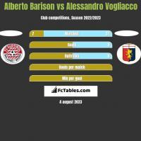 Alberto Barison vs Alessandro Vogliacco h2h player stats