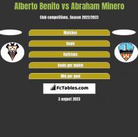 Alberto Benito vs Abraham Minero h2h player stats