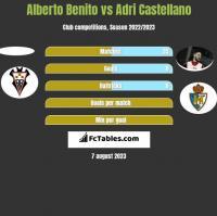 Alberto Benito vs Adri Castellano h2h player stats