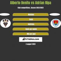 Alberto Benito vs Adrian Ripa h2h player stats