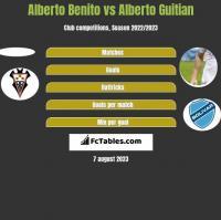 Alberto Benito vs Alberto Guitian h2h player stats
