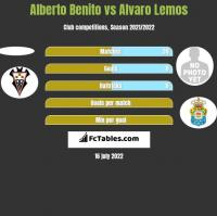 Alberto Benito vs Alvaro Lemos h2h player stats